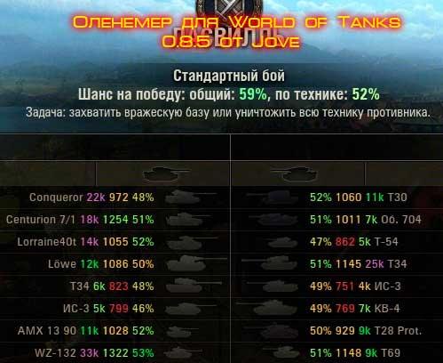 Блог им. devl101: Оленемер для World of Tanks от Jove